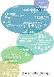 Grafik_Demokratie Struktur